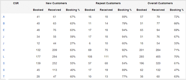 Increase Booking percentage