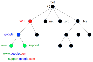 DNS hierarchical domain naming structure