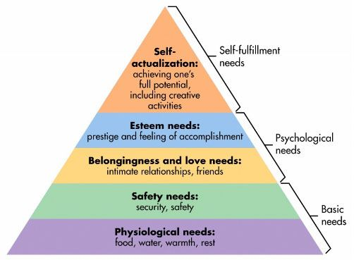 common motivators - Maslow's hierarchy pyramid of needs
