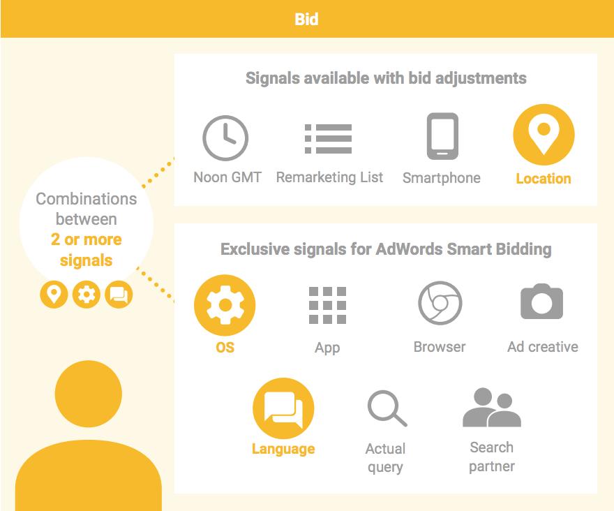 What Is AdWords Smart Bidding? Smart Bidding Signals