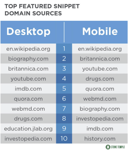 Featured snippet domain sources