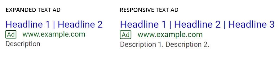 Expanded Text Ad (ETA) vs Responsive Text Ad (RSA)