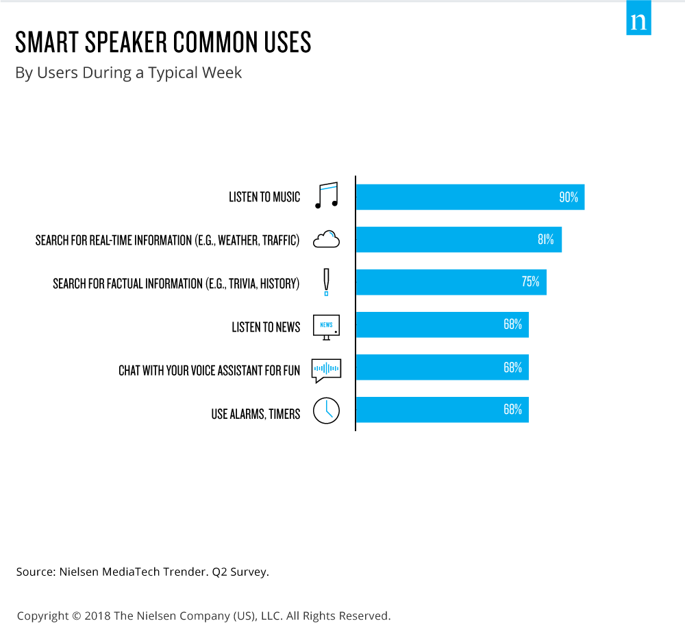 Common Uses of Voice Search Smart Speaker