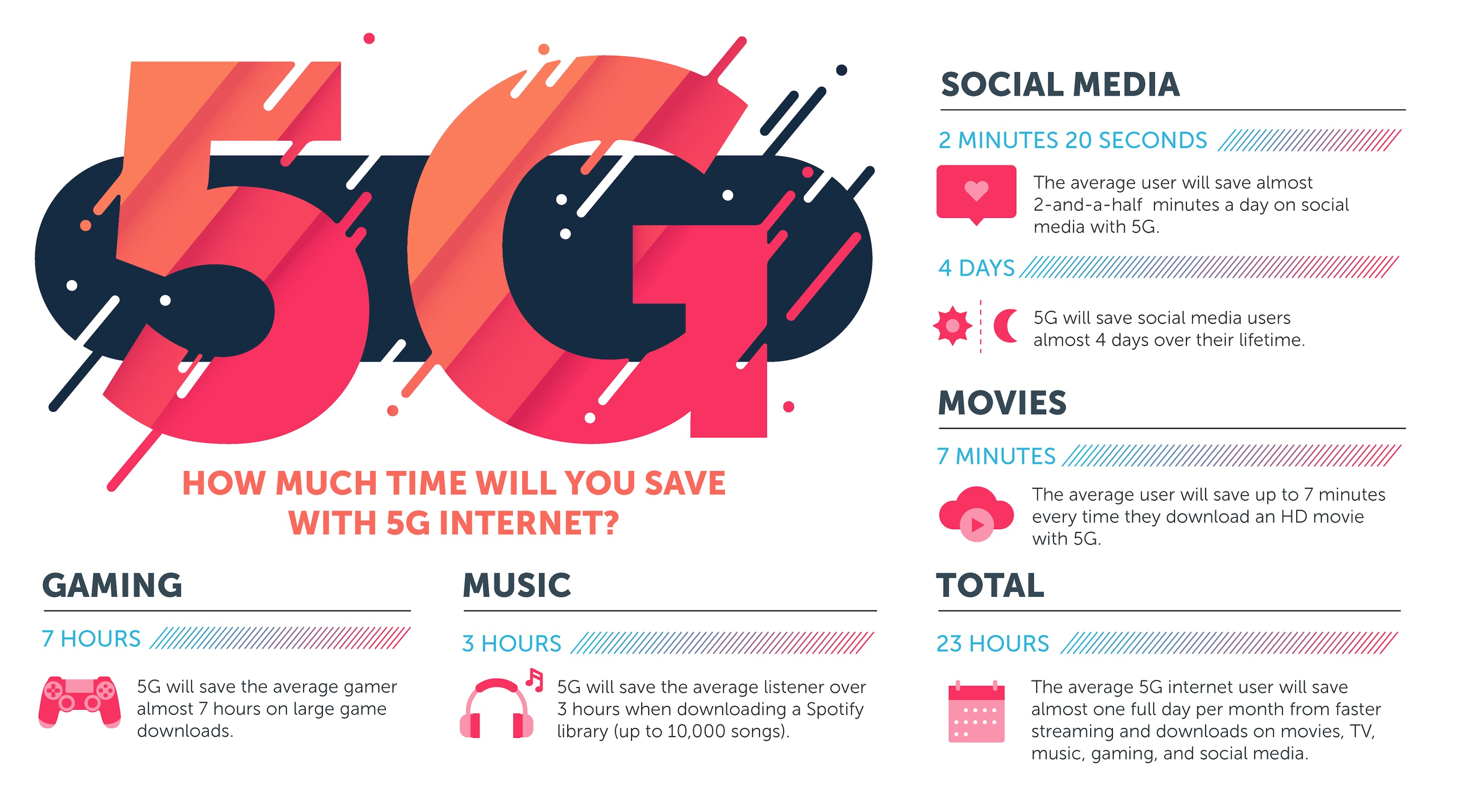 How Much Time Will You Save With 5G Internet?